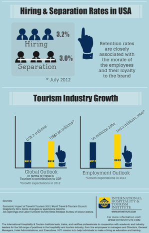 Hospitality industry employment risks high hotel employee for Design hotel employee rate