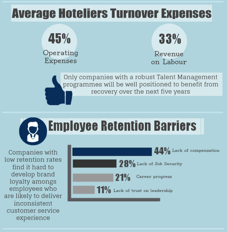 hrm and staff turnover in the hospitality industry The turnover rate in the economy's hospitality segment in 2015 rose to 721 percent, up from 667 percent in 2014, according to the bureau of labor.