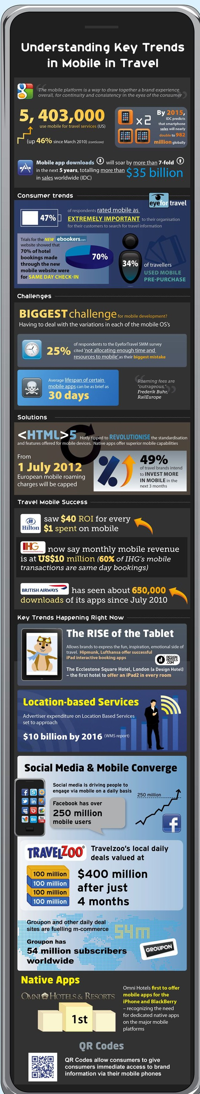 Infographics On Hospitality Mobile Apps