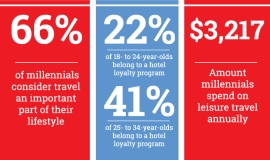 Inforgraphic Attract millennials