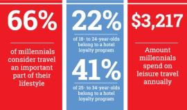 Inforgraphic Attract millennials